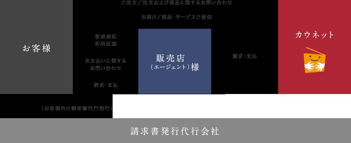SOHOのビジネスモデル