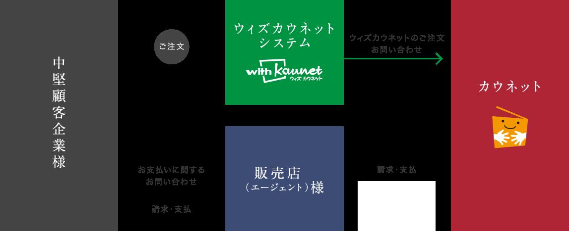 ウィズカウネットのビジネスモデル
